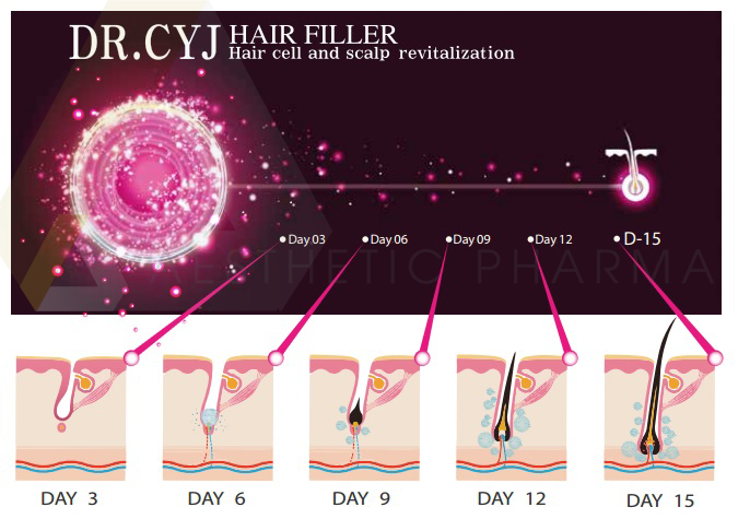 DR. CYJ Hair Filler Caregen