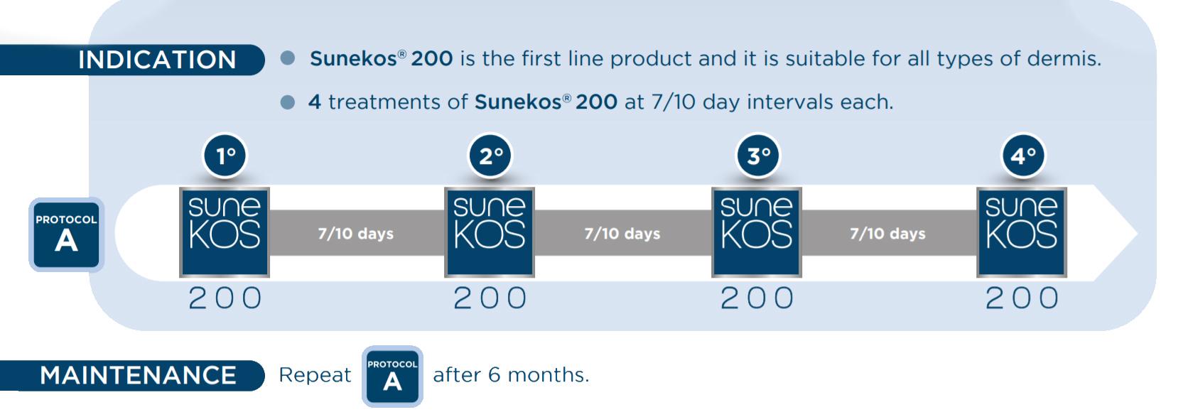 Standard Protocol Sunekos 200